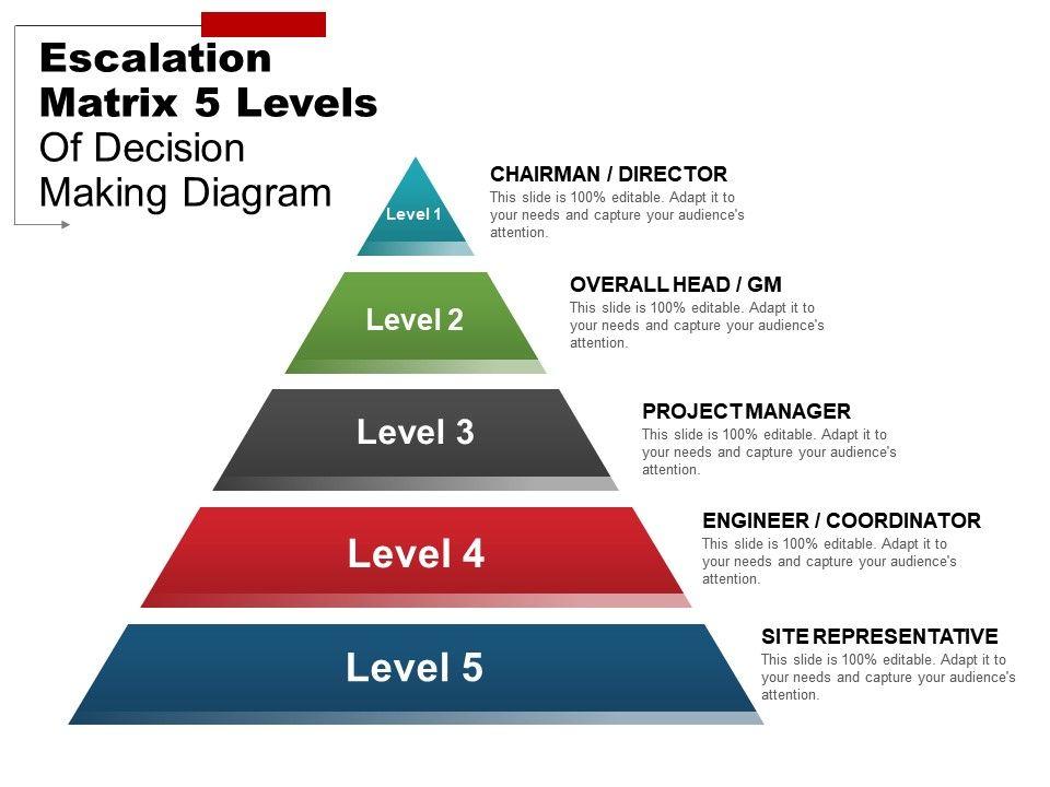 escalation matrix 5 levels of decision making diagram example of ppt