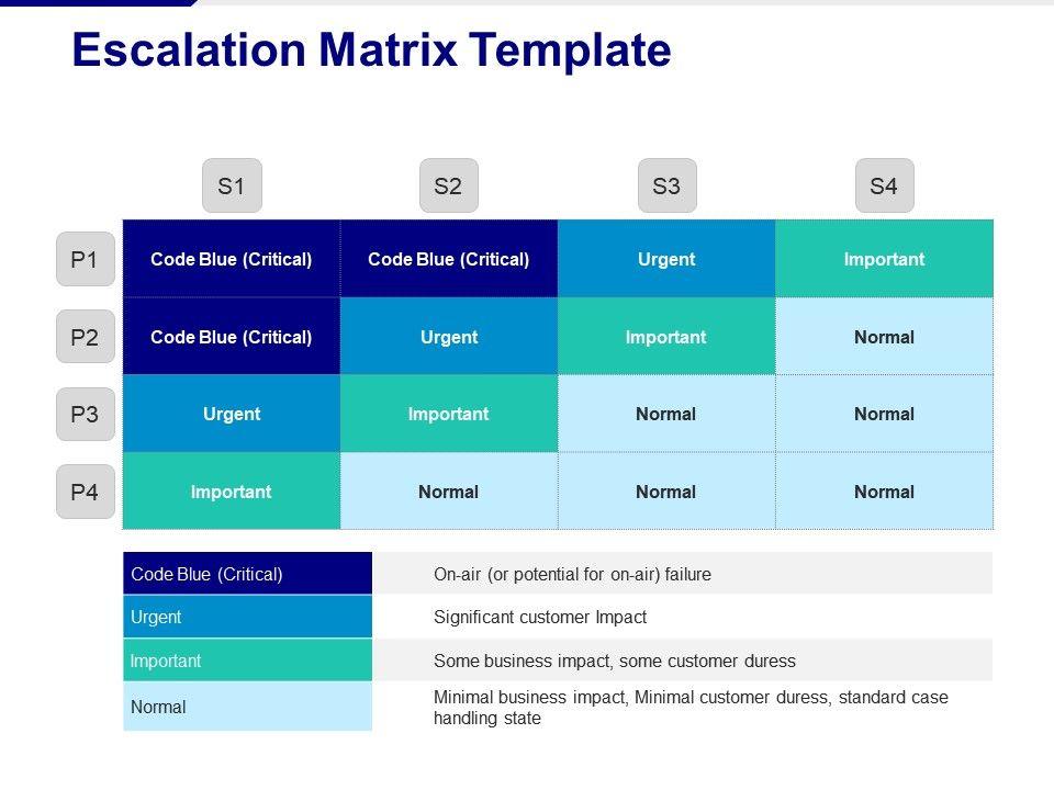 escalation_matrix_important_urgent_normal_code_blue_escalation_matrix_Slide01