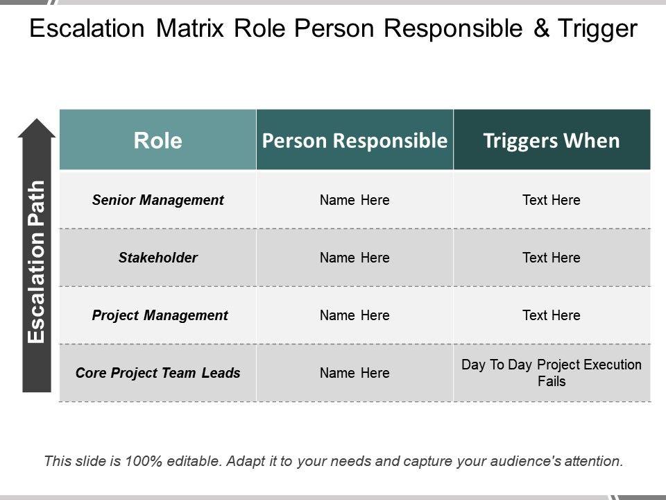 escalation matrix role person responsible and trigger