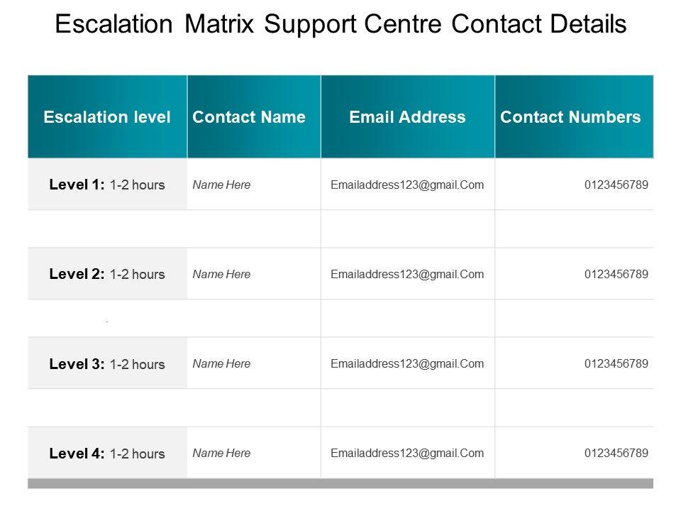 Escalation Matrix Support Centre Contact Details
