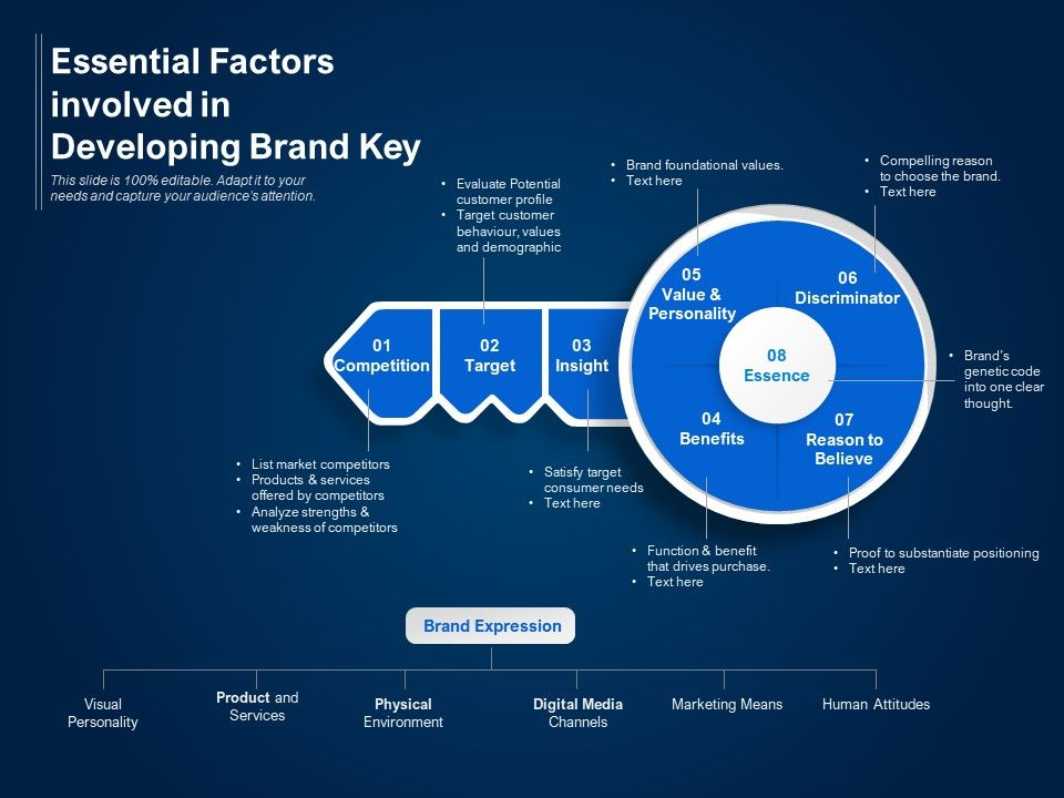Essential Factors Involved In Developing Brand Key