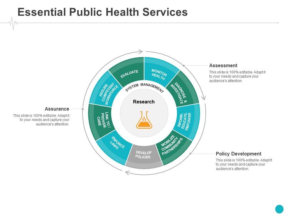 Essential Public Health Services Assessment Ppt Powerpoint