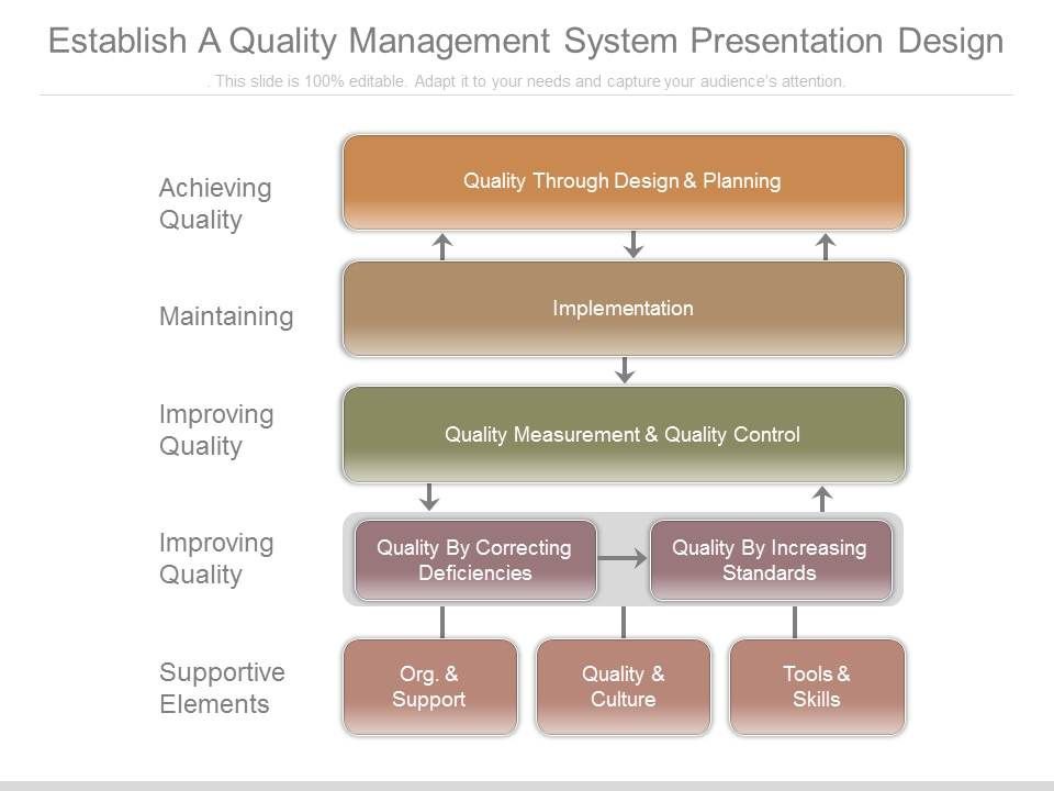Establish A Quality Management System Presentation Design Powerpoint Slide Clipart Example Of Great Ppt Presentations Ppt Graphics
