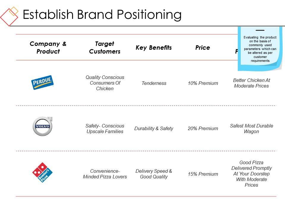 establish_brand_positioning_ppt_sample_presentations_Slide01