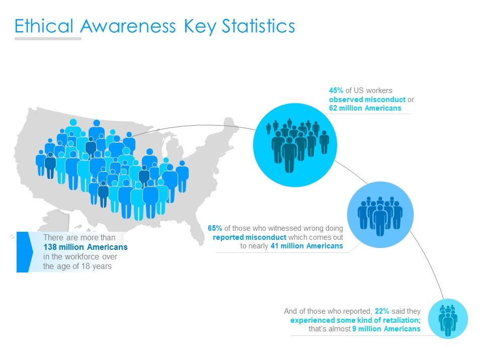 Ethical Awareness Key Statistics Ppt Powerpoint Presentation Infographics Examples