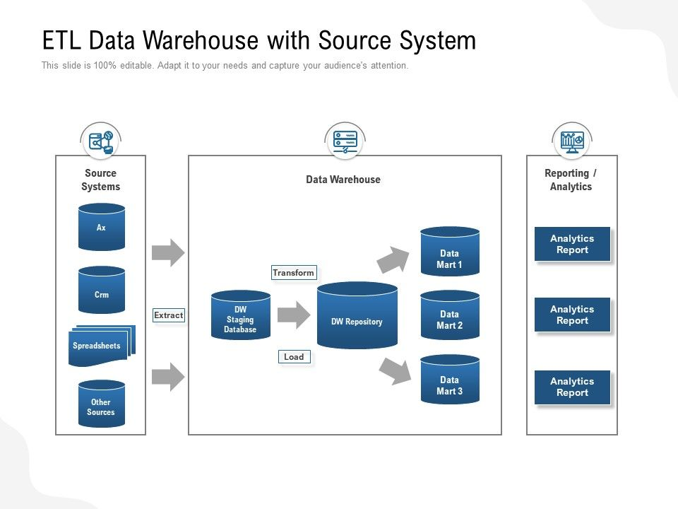 Etl Data Warehouse With Source System