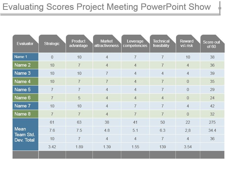 evaluating_scores_project_meeting_powerpoint_show_Slide01