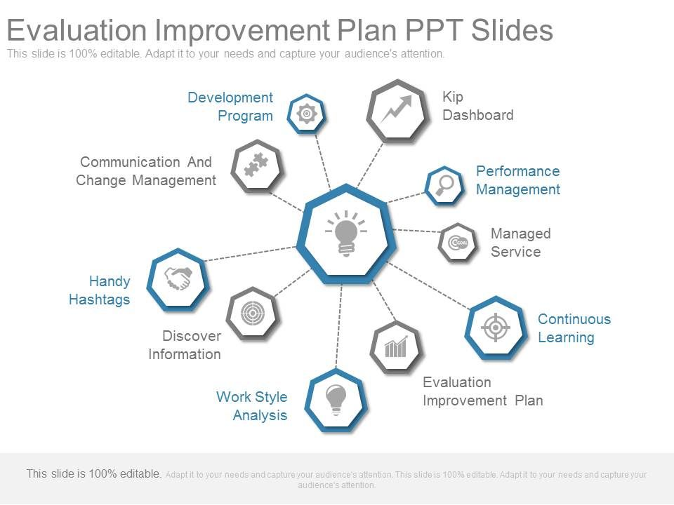Evaluation Improvement Plan Ppt Slides | Powerpoint Templates