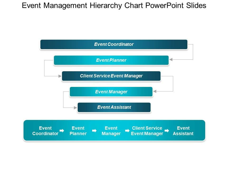 event management hierarchy chart powerpoint slides | template, Presentation templates