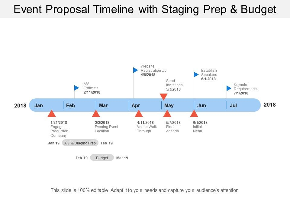 Event Proposal Timeline With Staging Prep And Budget Templates