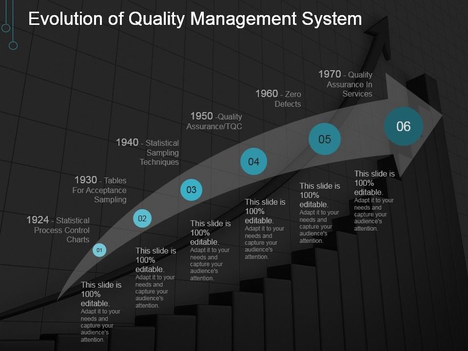 Evolution Of Quality Management System Powerpoint Templates