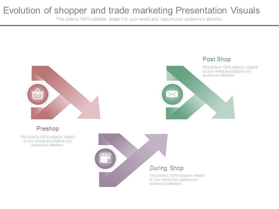 evolution of shopper and trade marketing presentation visuals