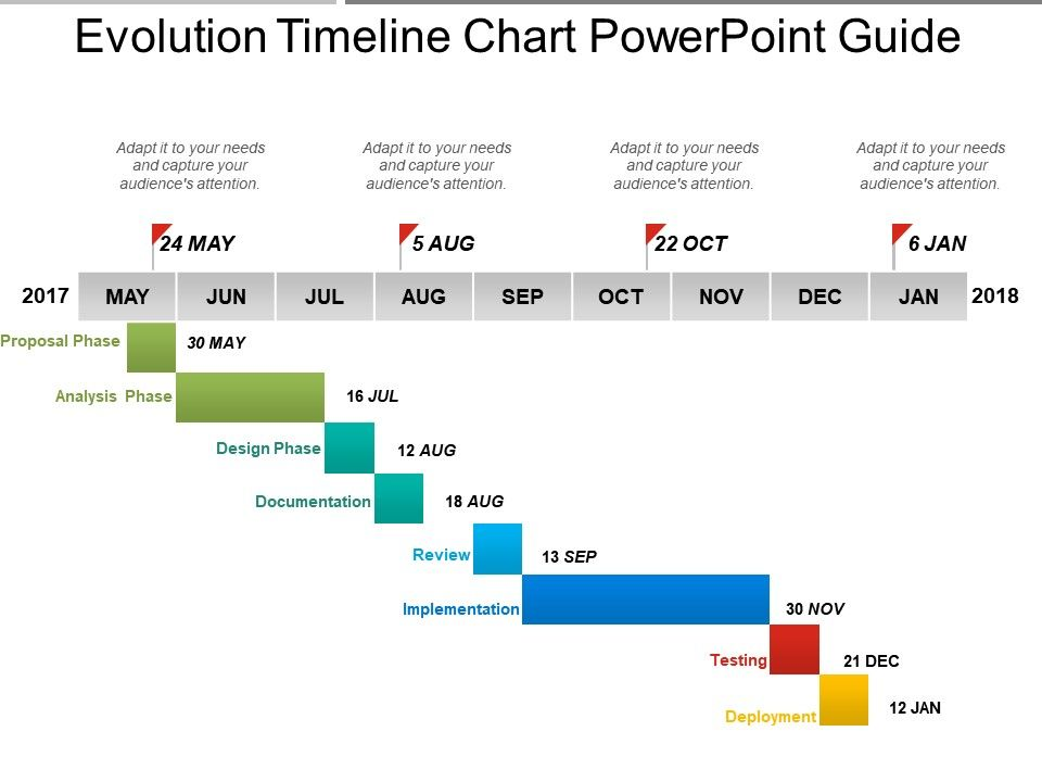 evolution timeline chart powerpoint guide powerpoint presentation