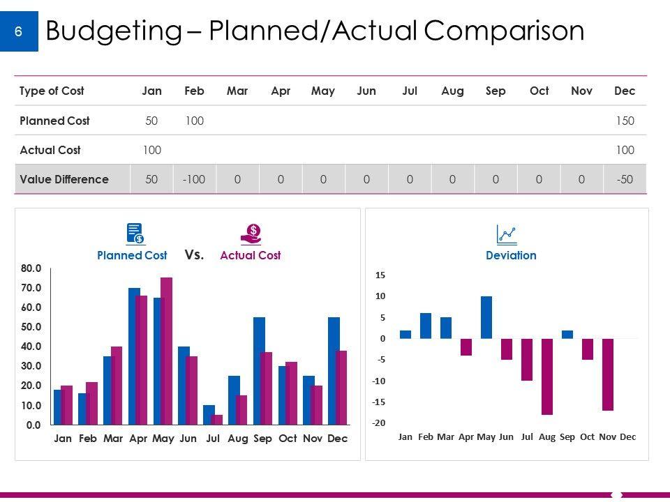 Example Budget Presentation Point Slides Slide06 Slide07