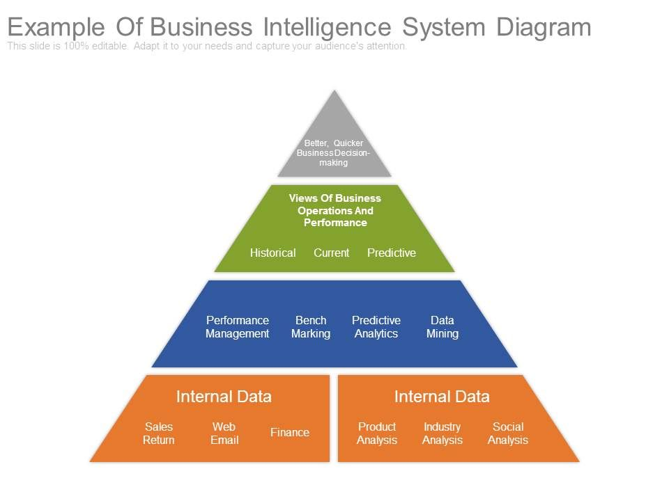 example_of_business_intelligence_system_diagram_Slide01