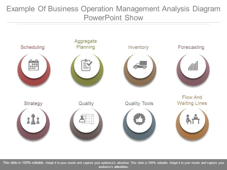 Example Of Business Operation Management Analysis Diagram