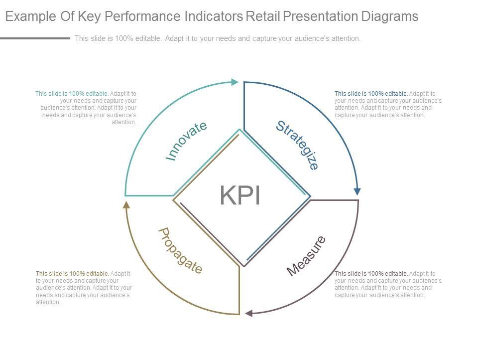 understanding kpis retail