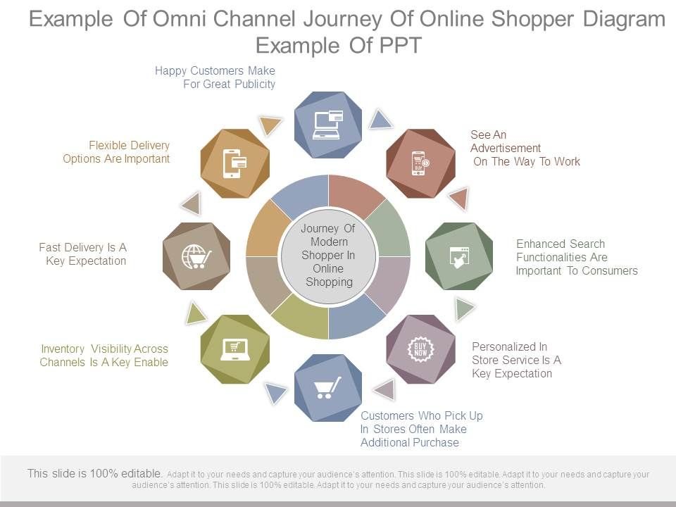 Example of omni channel journey of online shopper diagram example of exampleofomnichanneljourneyofonlineshopperdiagramexampleofpptslide01 ccuart Choice Image