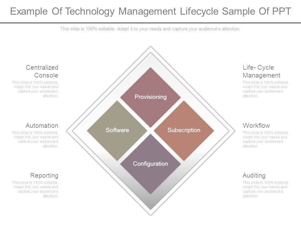 Technology Lifecycle Management: Example Of Technology Management Lifecycle Sample Of Ppt