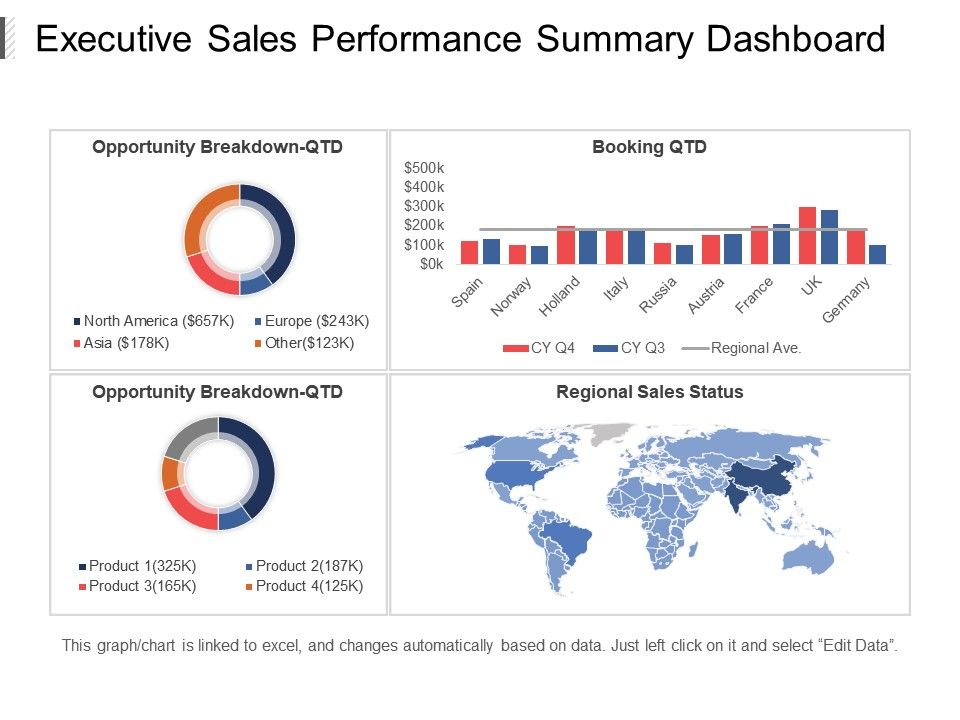 executive sales performance summary dashboard ppt slide templates