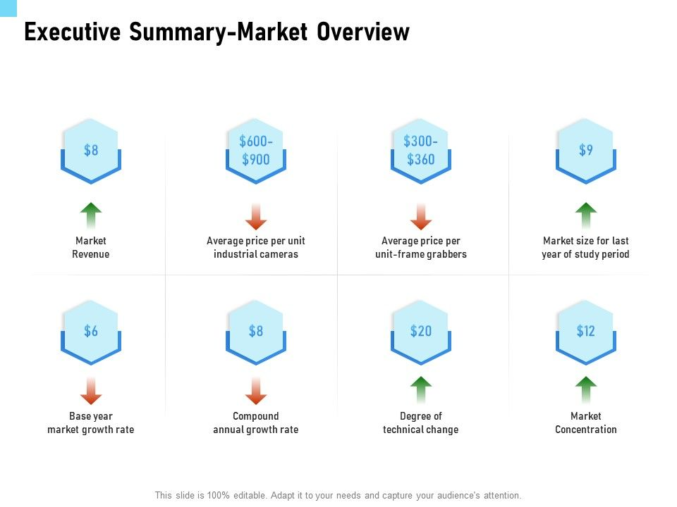 Executive Summary Market Overview Price Ppt Powerpoint Presentation File Diagrams