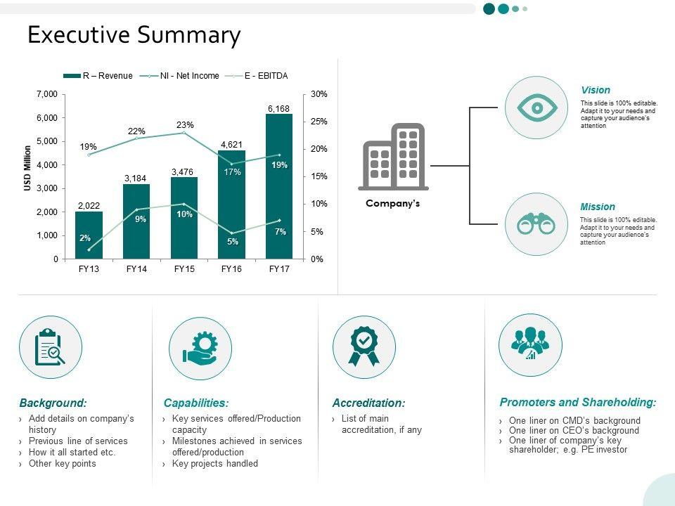 executive summary ppt powerpoint presentation infographics deck