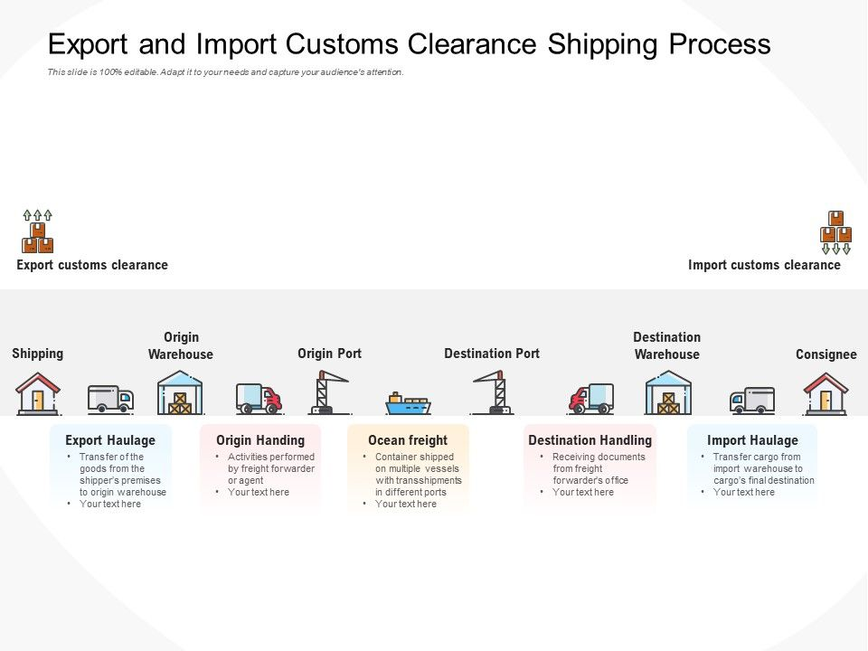 Export And Import Customs Clearance Shipping Process
