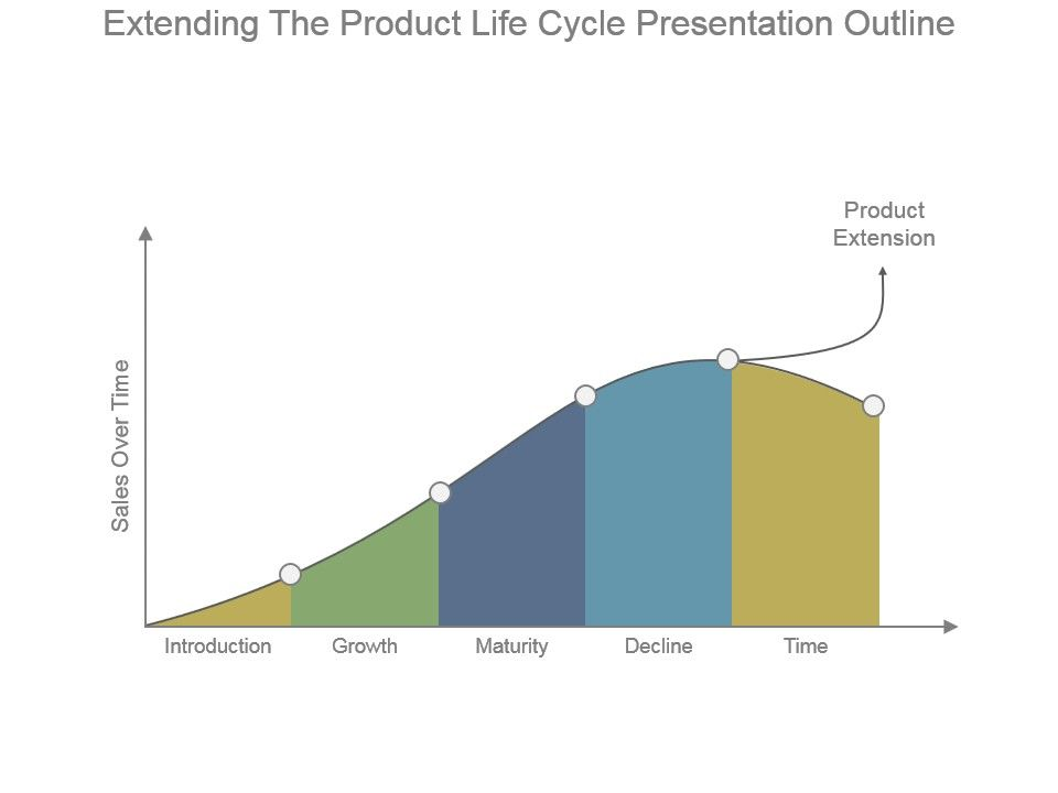 Extending The Product Life Cycle Presentation Outline