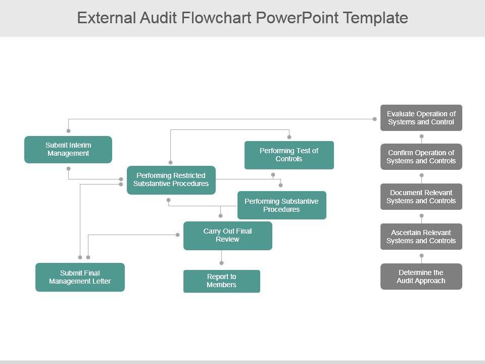 external audit flowchart powerpoint template | presentation, Flowchart Powerpoint Template, Powerpoint templates
