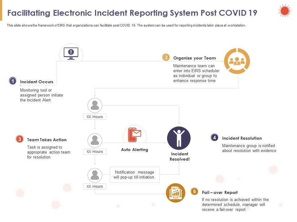 Facilitating Electronic Incident Reporting System Post COVID 19 Action Ppt Powerpoint Presentation File Aids