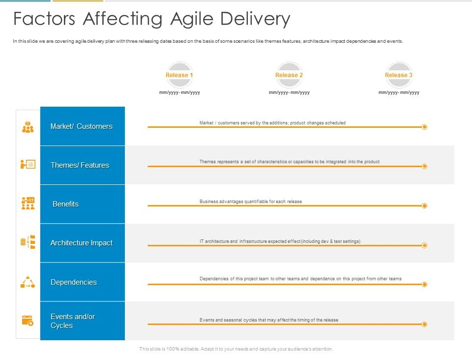 Factors Affecting Agile Delivery Ppt Powerpoint Presentation File Sample