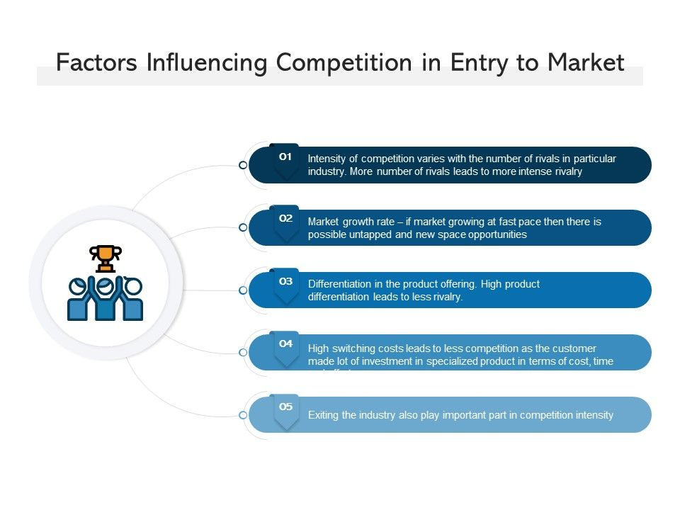 Factors Influencing Competition In Entry To Market