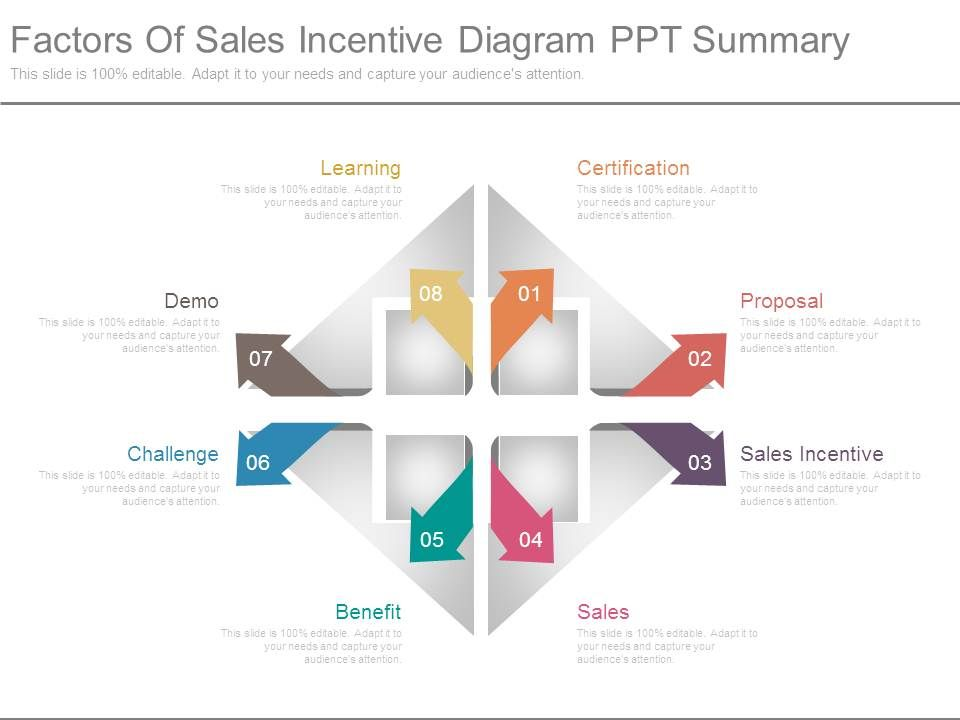 factors of sales incentive diagram ppt summary powerpoint slide