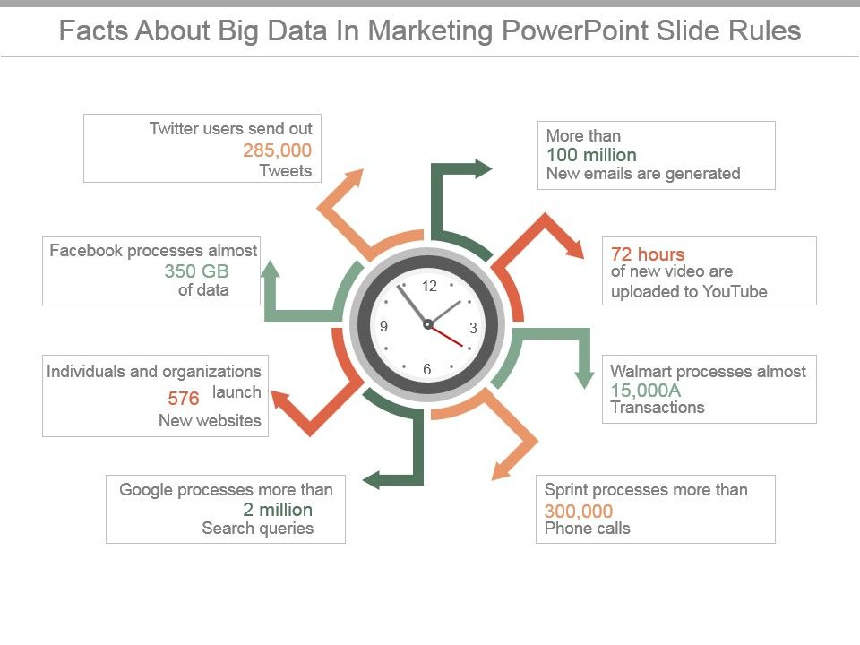 Facts About Big Data In Marketing Powerpoint Slide Rules Slide01 Slide02