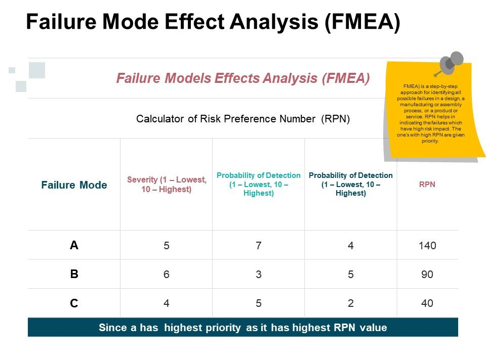 Failure Mode Effect Analysis Ppt Examples Professional