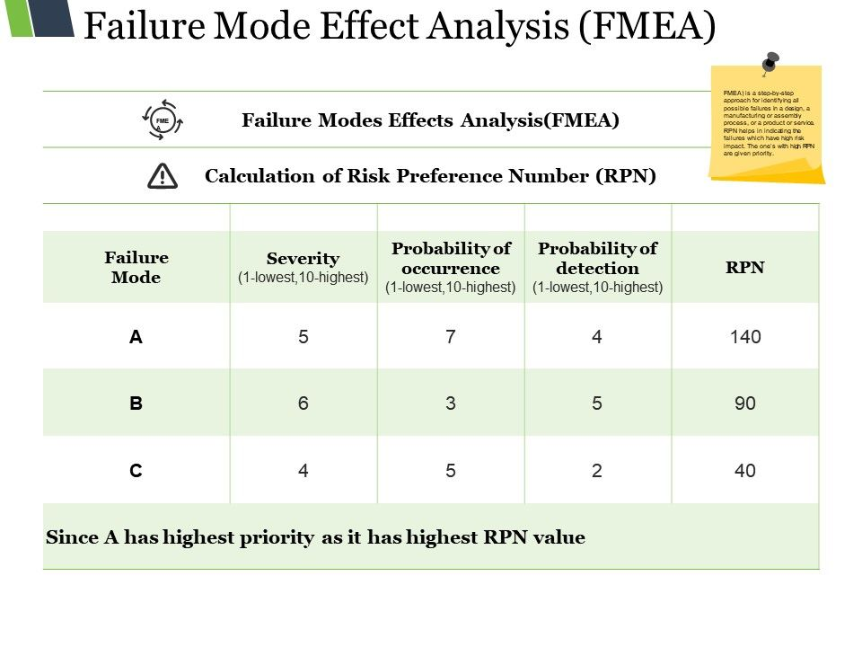 Failure Mode Effect Analysis Ppt Images Ppt Images Gallery