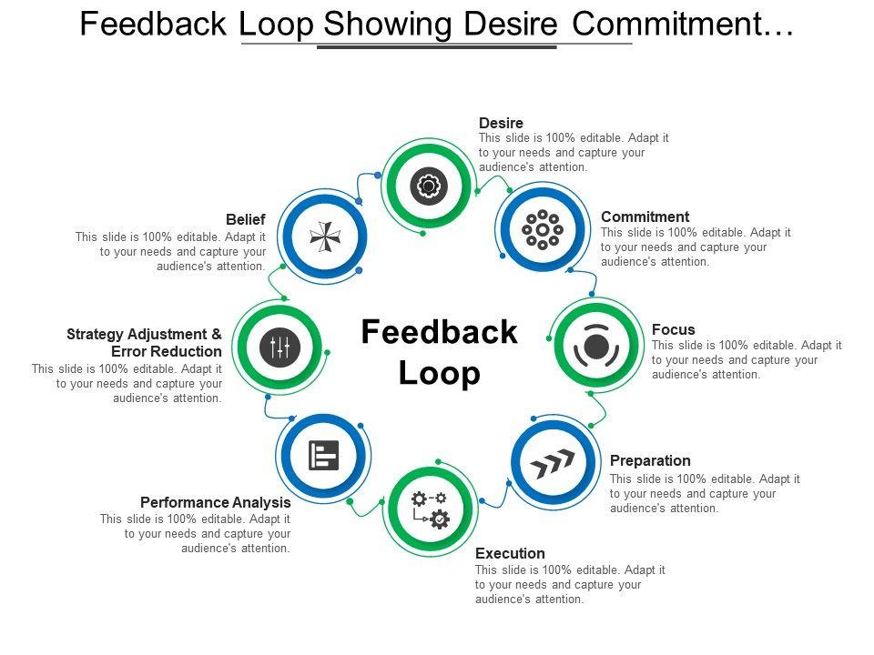 feedback_loop_showing_desire_commitment_focus_preparation_execution_and_belief_Slide01