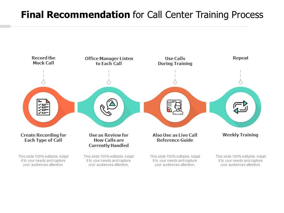 Final Recommendation For Call Center Training Process