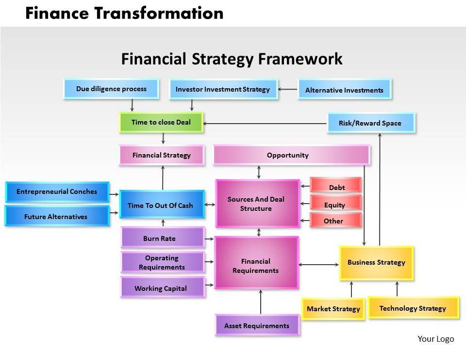 finance transformation powerpoint presentation slide template, Presentation templates