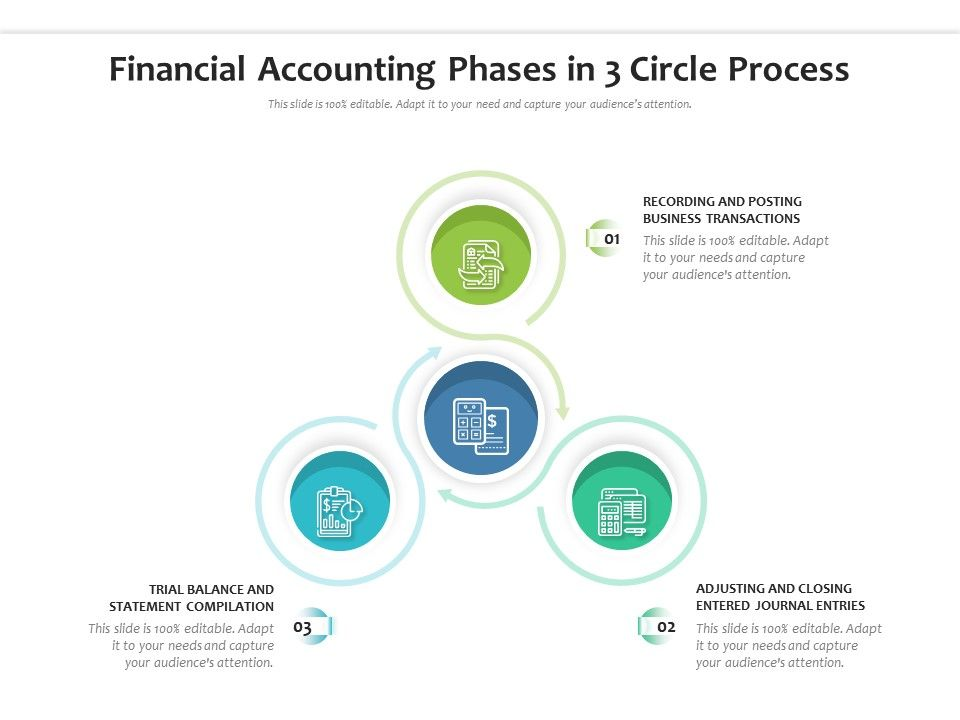 Financial Accounting Phases In 3 Circle Process