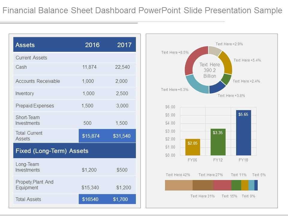 financial balance sheet dashboard powerpoint slide presentation