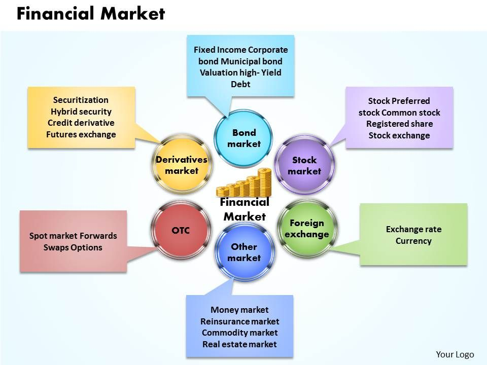 financial market powerpoint presentation slide template powerpoint