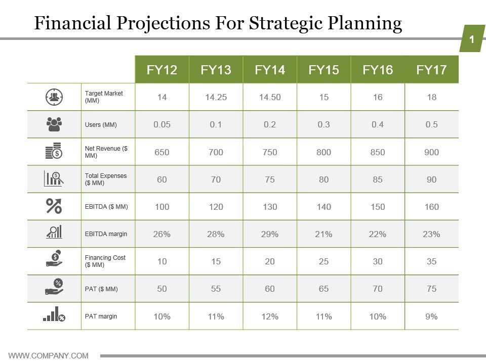 Financial Projections For Strategic Planning Powerpoint