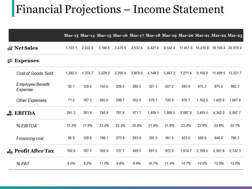 Financial Projections Income Statement Powerpoint Slide