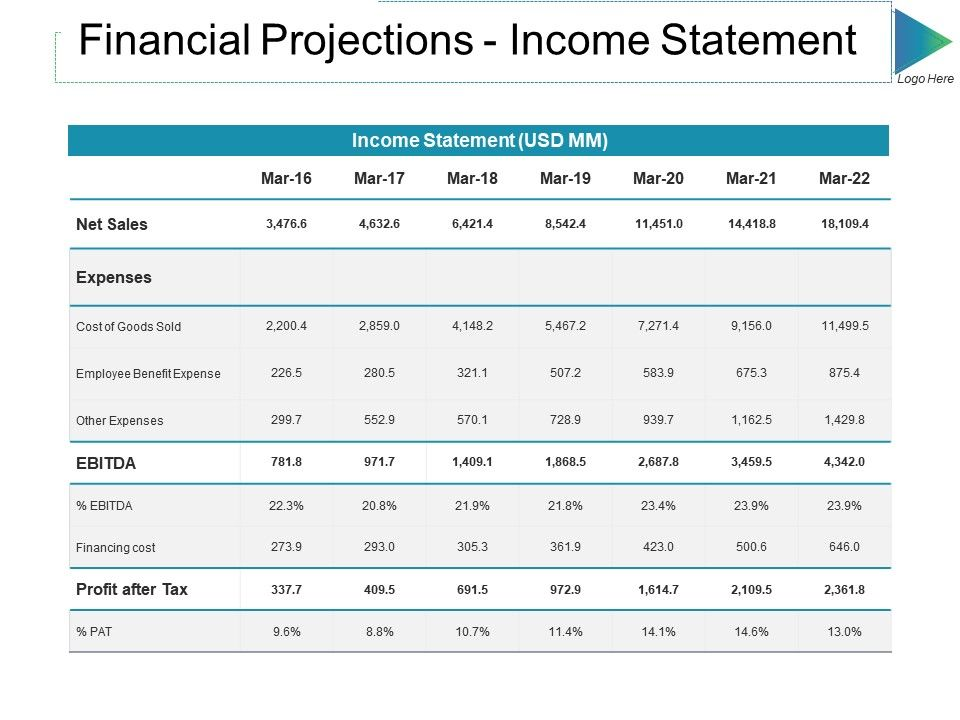financial projections income statement ppt slides