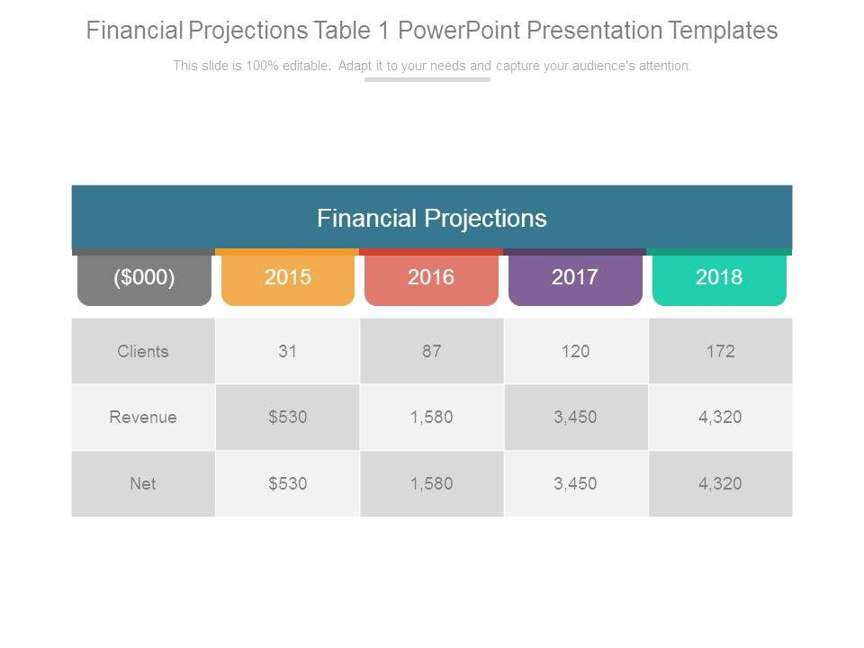 Financial projections and powerpoint presentations information.