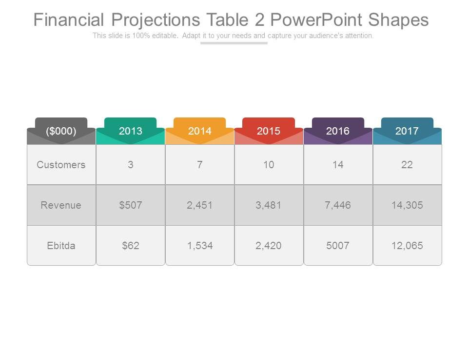 Financial projections table 2 powerpoint shapes for Table design presentation