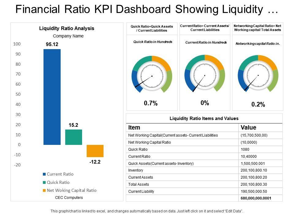 financial kpi dashboard
