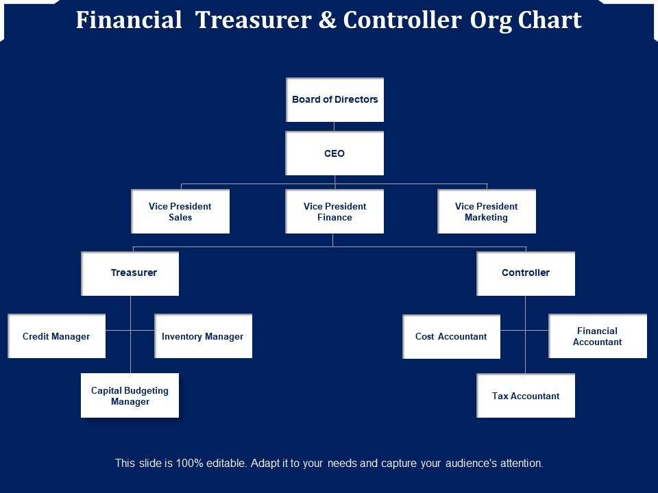 financial_treasurer_and_controller_org_chart_Slide01