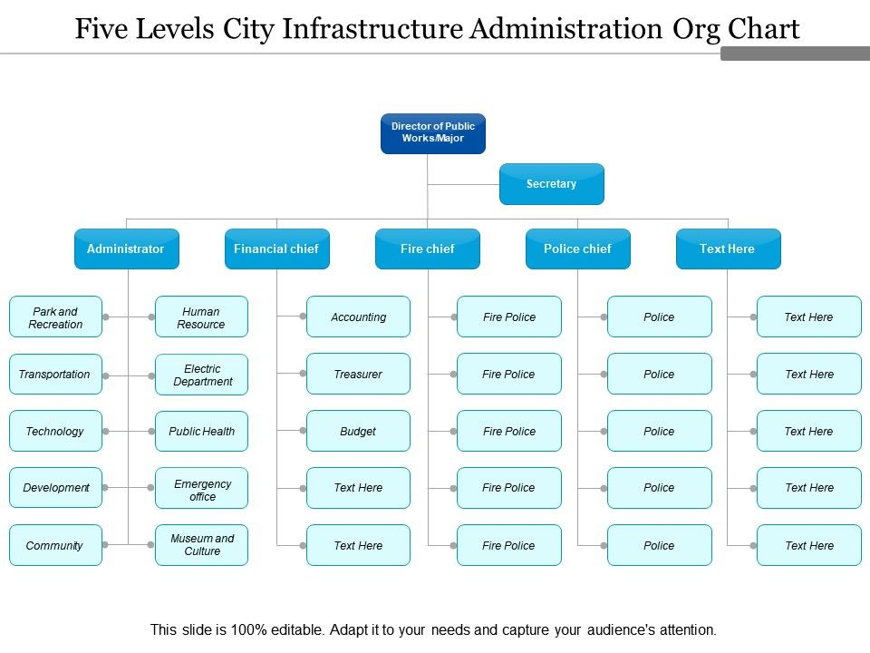 five_levels_city_infrastructure_administration_org_chart_Slide01